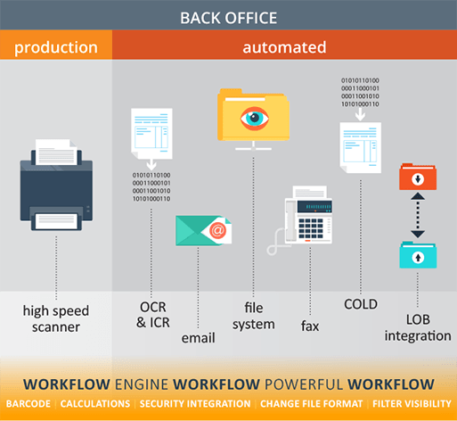 Back Office Capture ECM Software